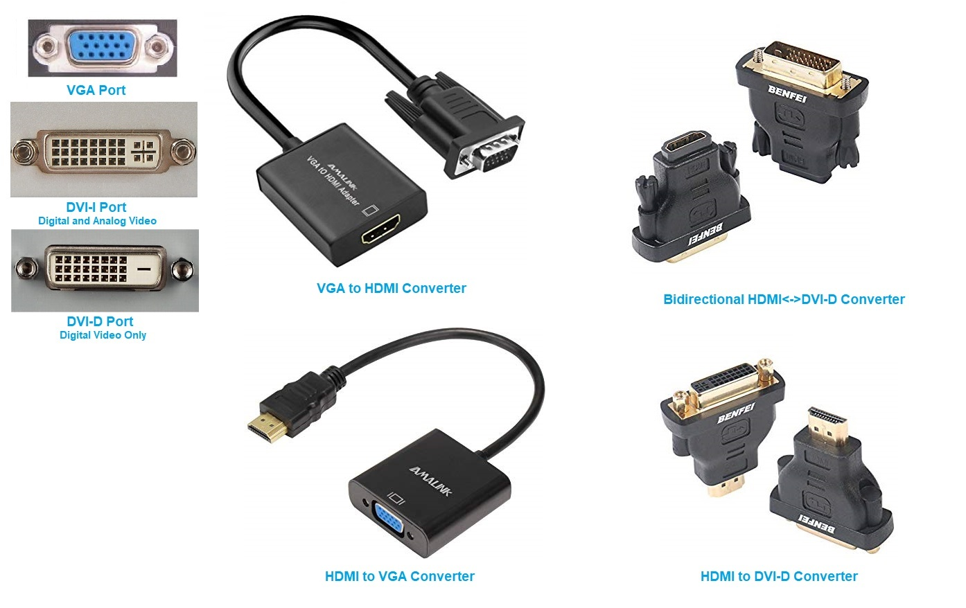 Computer Video Ports and Converters