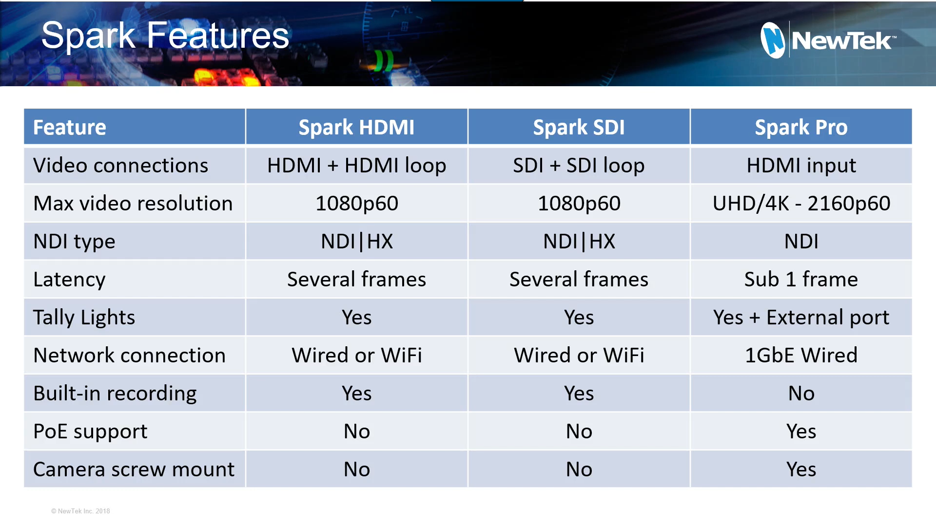 NewTek Connect Spark<sup>™</sup> Product Family Comparison Chart