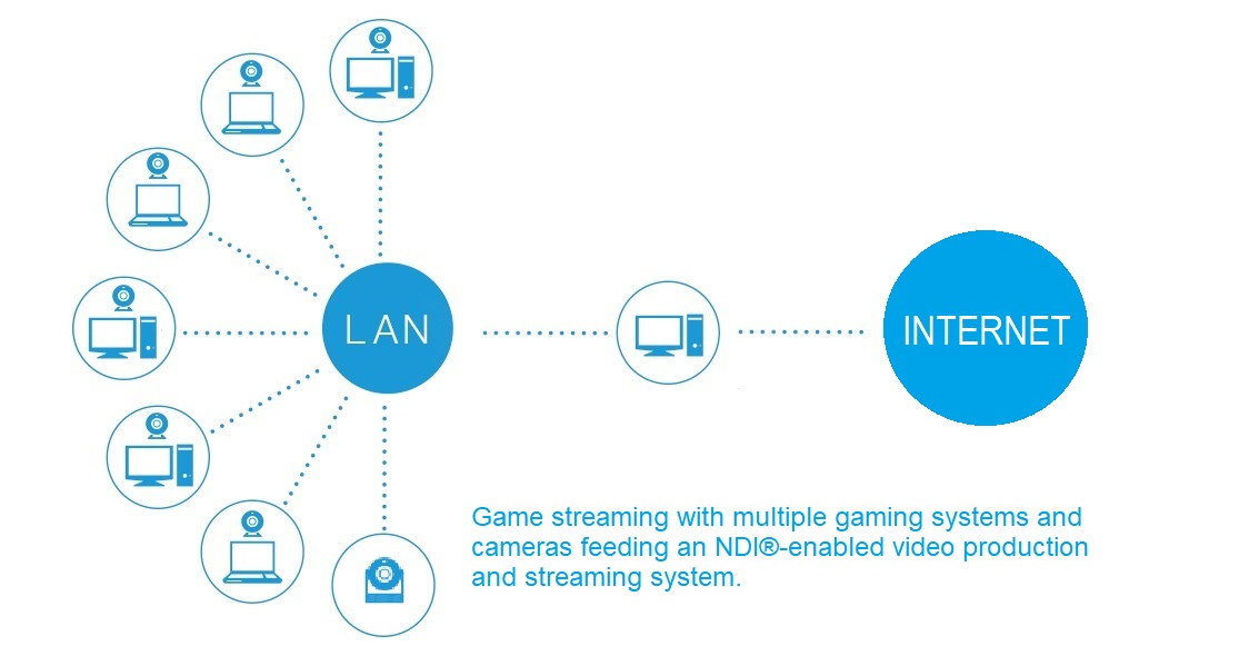 Game Streaming Diagram for Multiple PCs and Cameras with NDI
