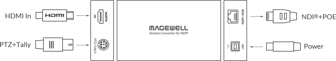 Diagram for Magewell Pro Convert HDMI TX