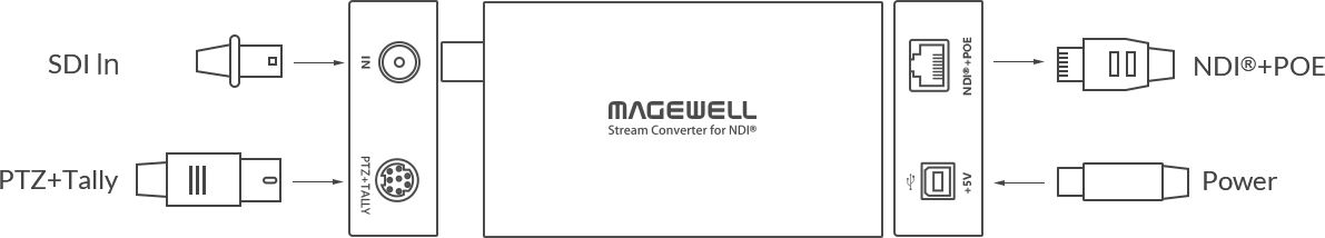 Diagram for Magewell Pro Convert SDI TX