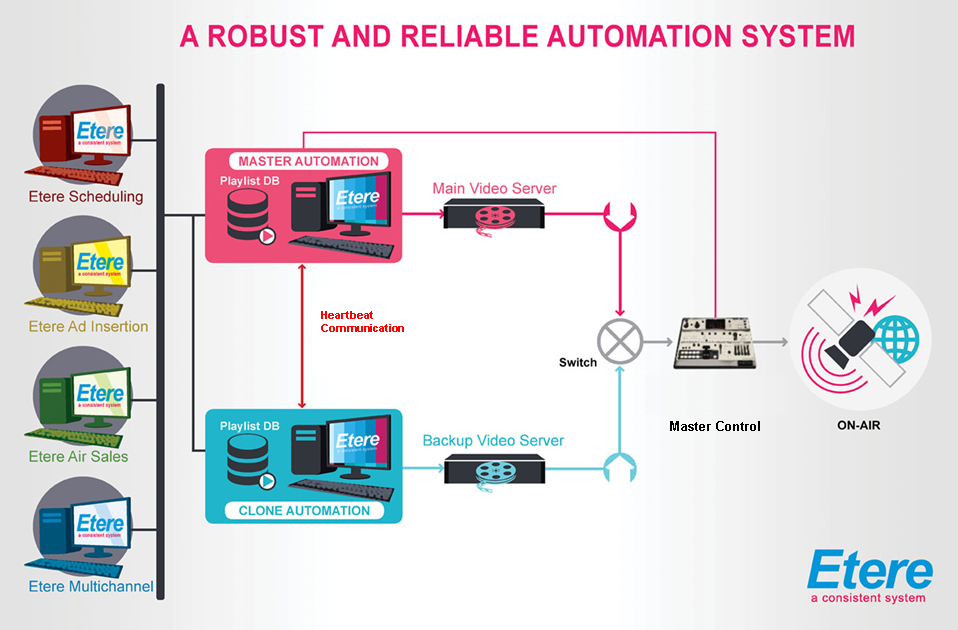 Etere Automation Systems Workflow Diagram
