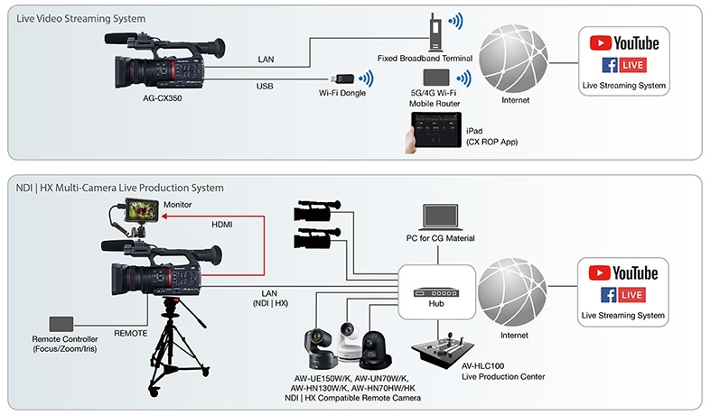 Panasonic AG-CX350 Live Streaming and Live Production workflow diagrams