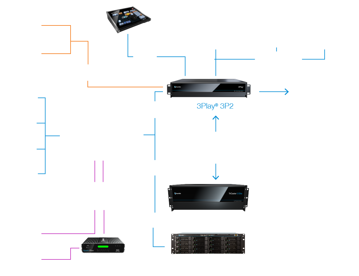 Workflow NewTek 3Play 3P2