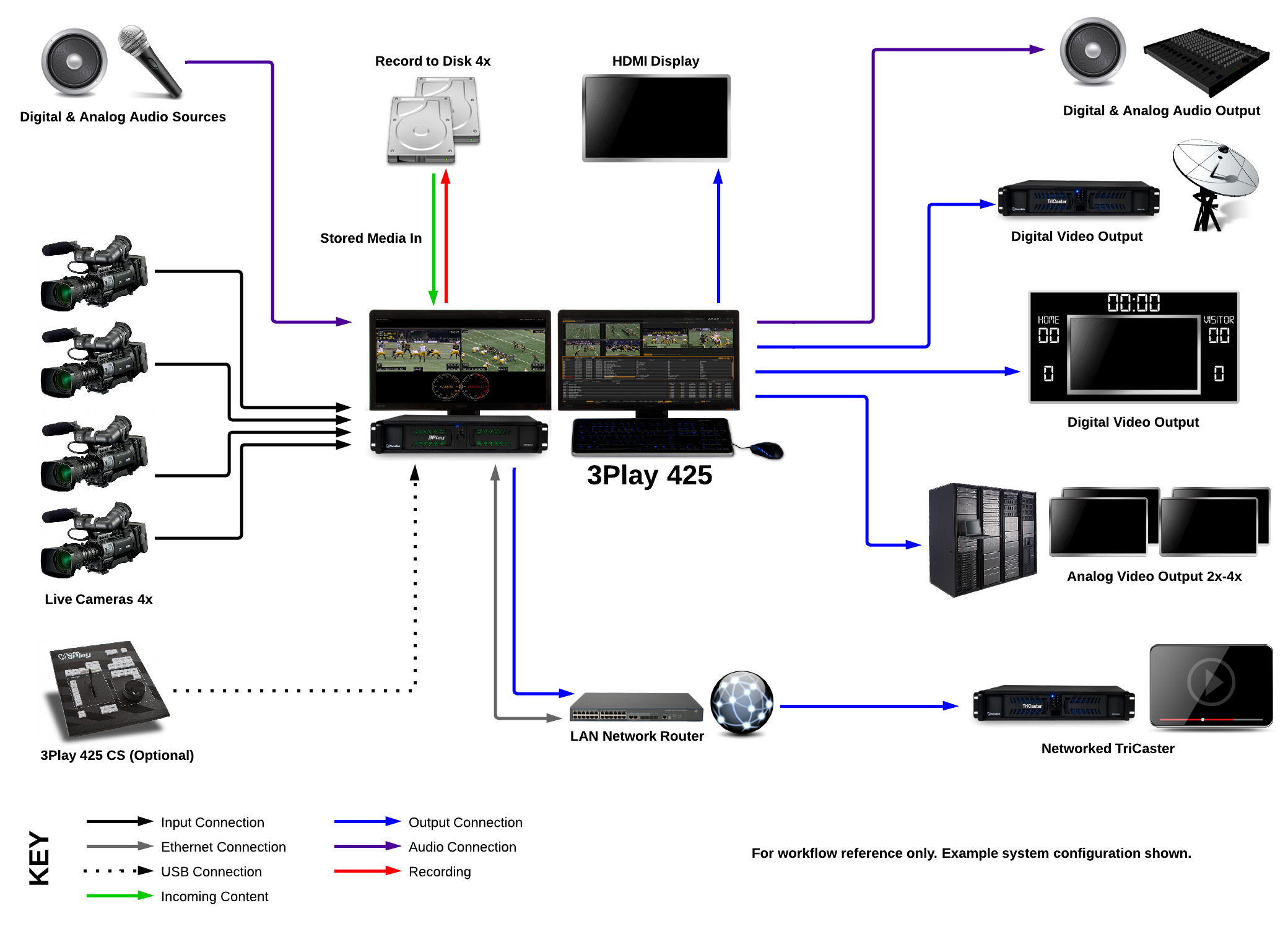 3Play 425 - System Diagram