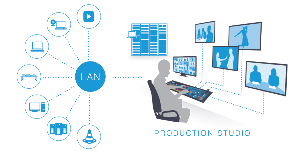 NDI Production Workflow