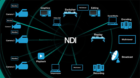 NDI Connects Everything