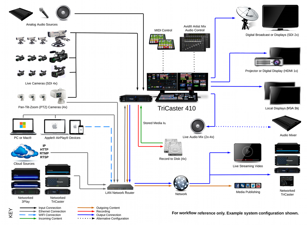 TriCaster 410 System Diagram 2014