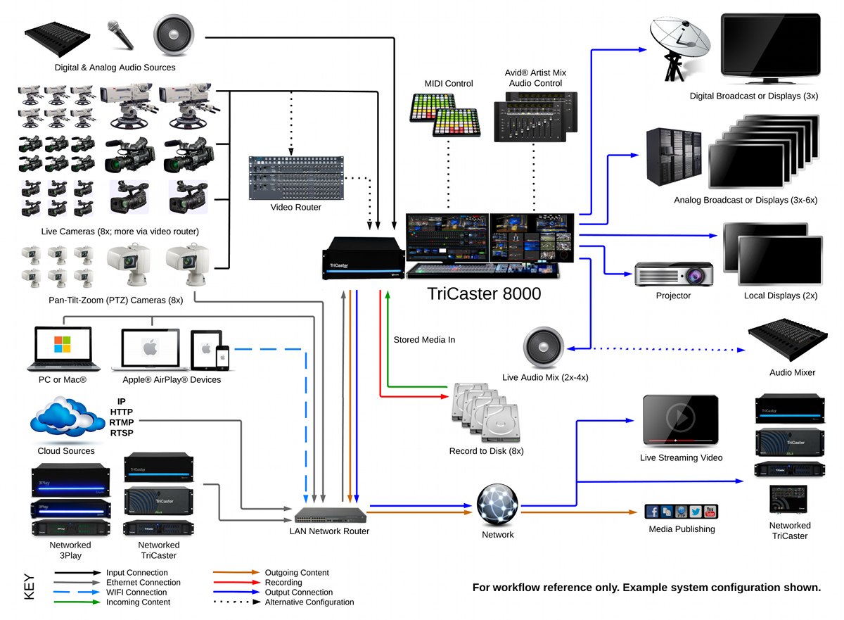 Basic Home Stereo Setup Diagram Download Wiring Diagrams Subwoofer To Speakers House Symbols Tricaster 8000 System Newtek Audio Connection Multiple Speaker Inputs