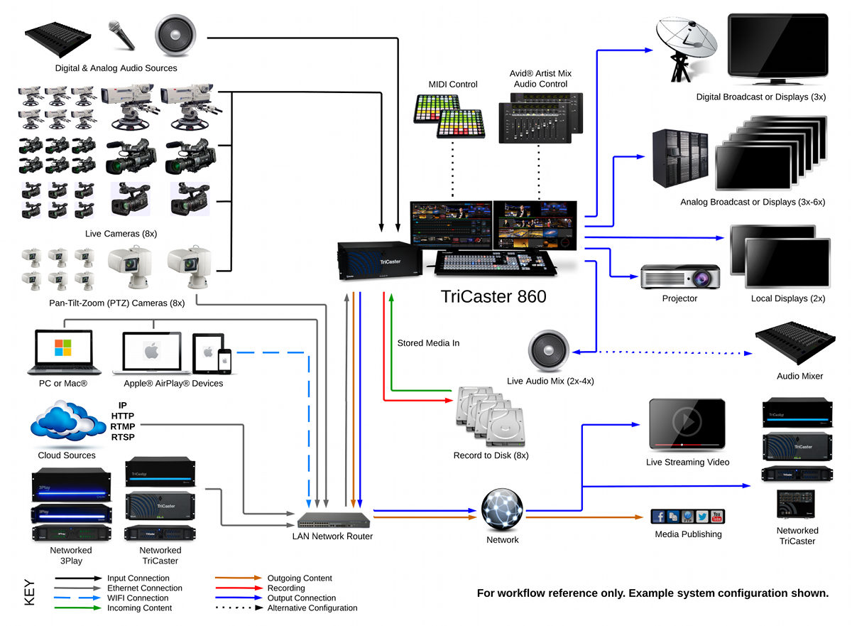TriCaster 860 System Diagram 2014