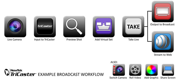 workflow-tricaster-broadcast