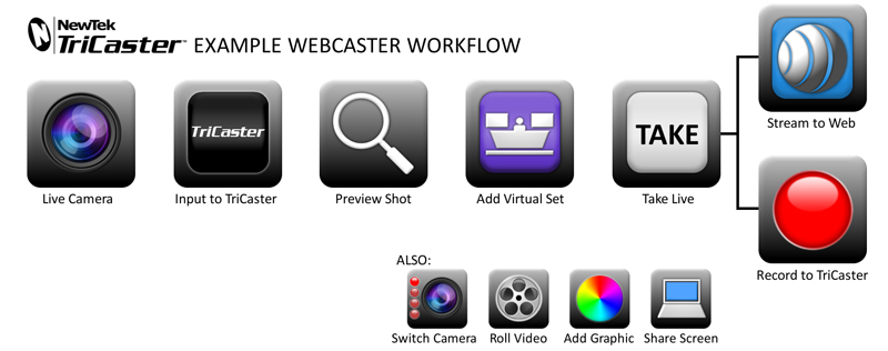 TriCaster Webcast Workflow