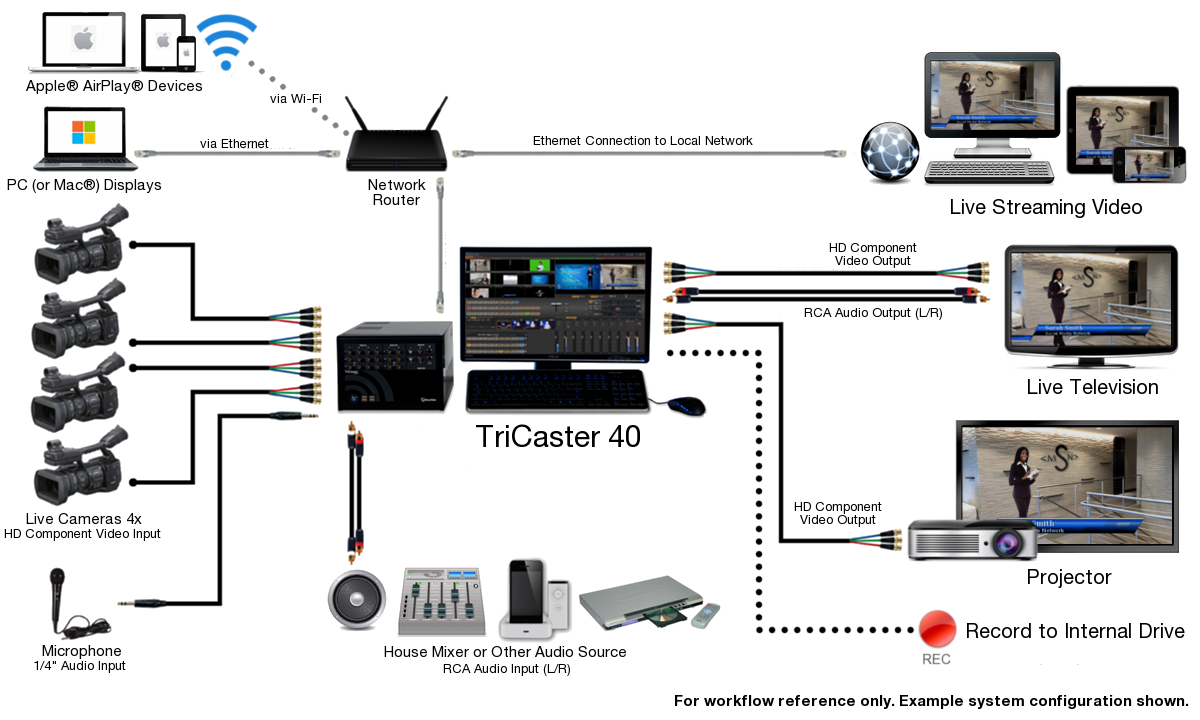 TriCaster 40 System Diagram 2014