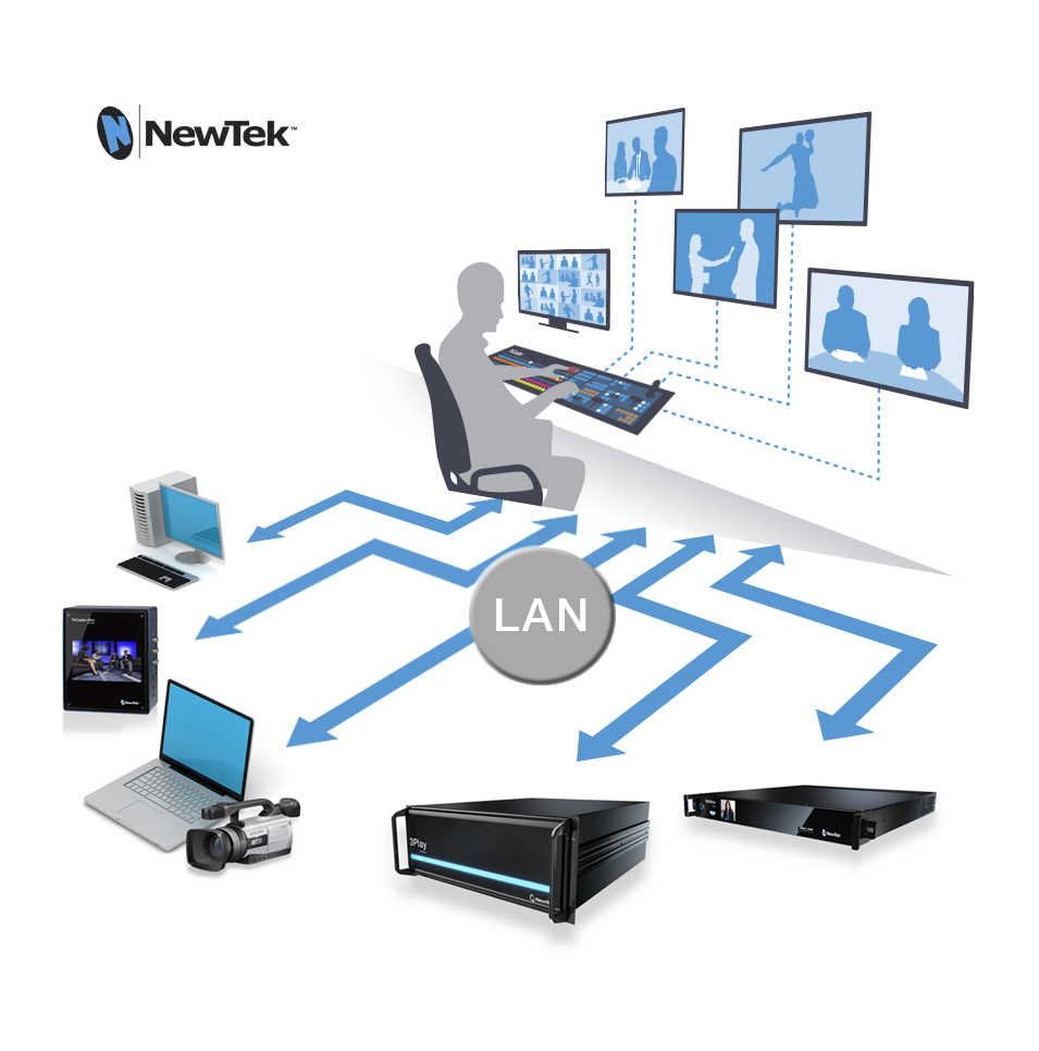 NewTek.IP.Diagram