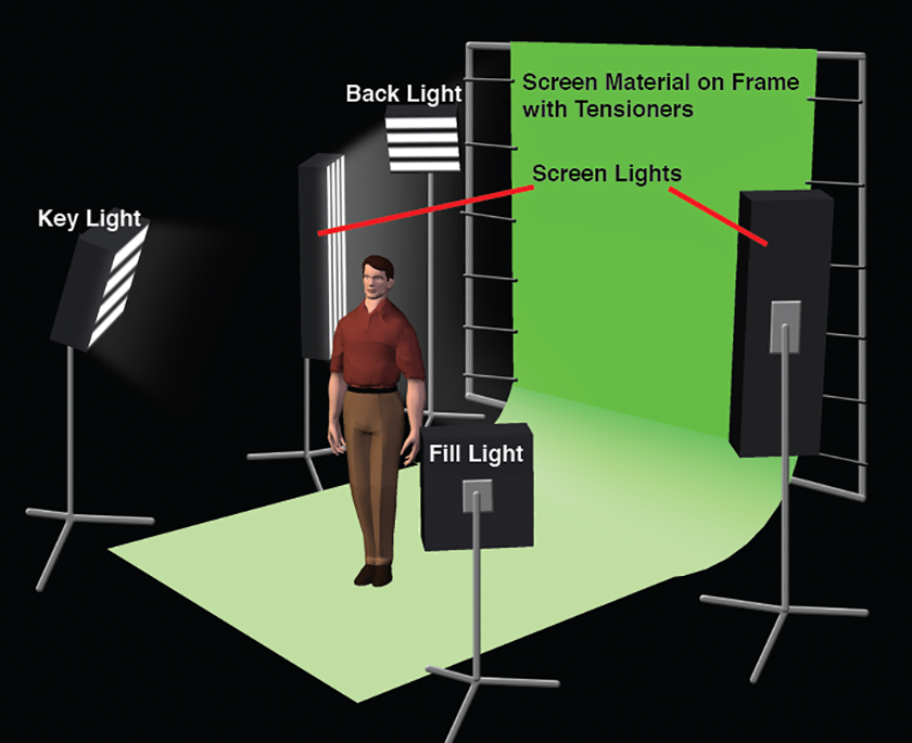 Basic green screen lighting techniques notice that two larger lights are dedicated to lighting the green screen in this example setup diagram if youre using four bank kino flo fluorescent publicscrutiny Image collections