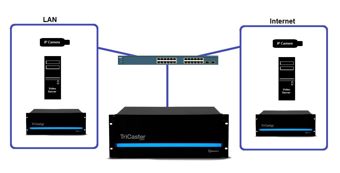 How To Input Network Video Sources On A Tricaster Ptz Camera Controller Wiring Diagram Get Free Image About Ip Mockup 007