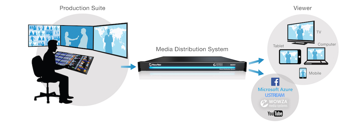 MediaDS is the direct link from your production system to your audience.